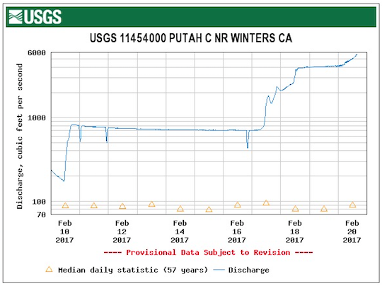 usgs-pc-discharge-2-20-17